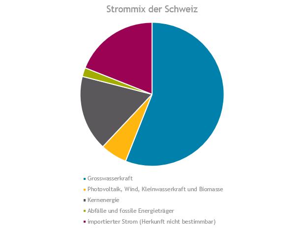 Strommix der Schweiz